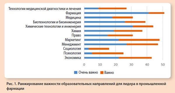 Ранжирование важности образовательных направлений для лидера в промышленной фармации