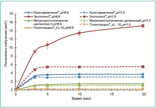 Рис. 4. Увеличение объема (набухание) натрия крахмал гликолята (Explosol), кроскармеллозы и других супердезинтегрантов при добавлении жидкостей, имитирующих по рН содержимое желудка (рН 1,0) и кишечника (рН 6,8) [22]