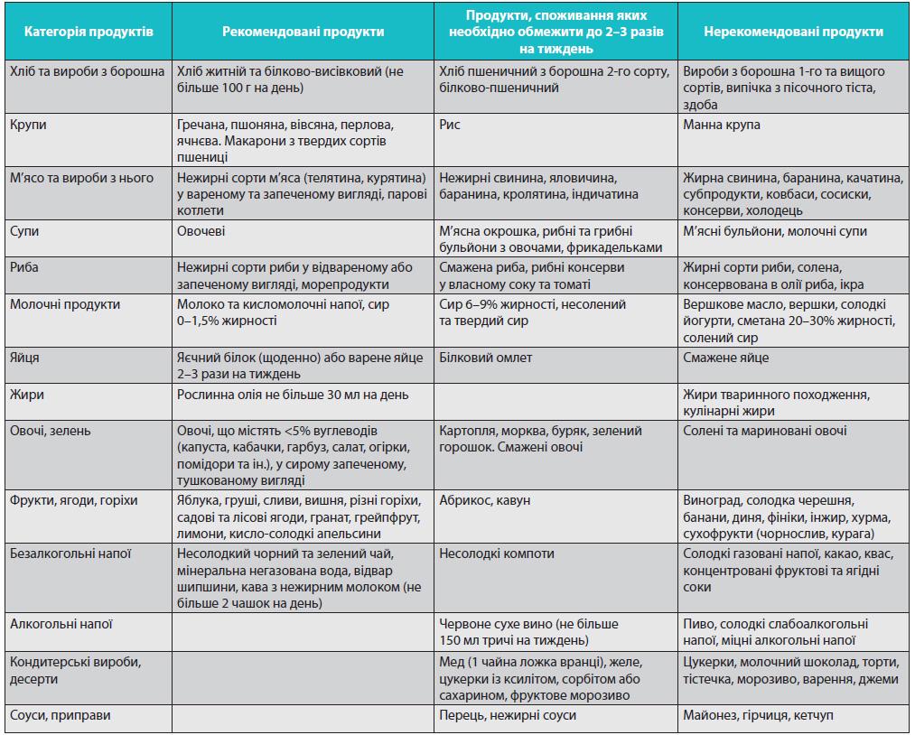 Дієтичні рекомендації пацієнту з Ц Д 2-го типу