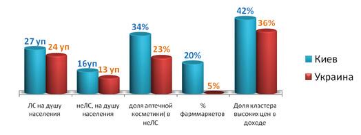 Рис. 2. Различия в структуре потребления лекарственных и нелекарственных аптечных товаров в Киеве и в Украине (апрель 2017 — май 2018)