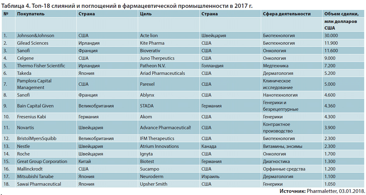 Топ-18 слияний и поглощений в фармацевтической промышленности в 2017 г.