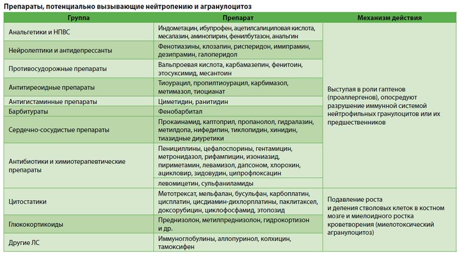 Препараты, потенциально вызывающие нейтропению и агранулоцитоз