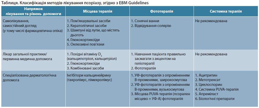 Таблиця. Класифікація методів лікування псоріазу, згідно з EBM Guidelines