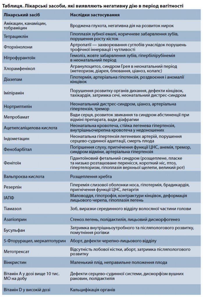 Лікарські засоби, які виявляють негативну дію в період вагітності