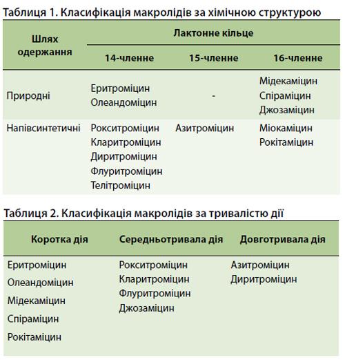 класифікація макролідів