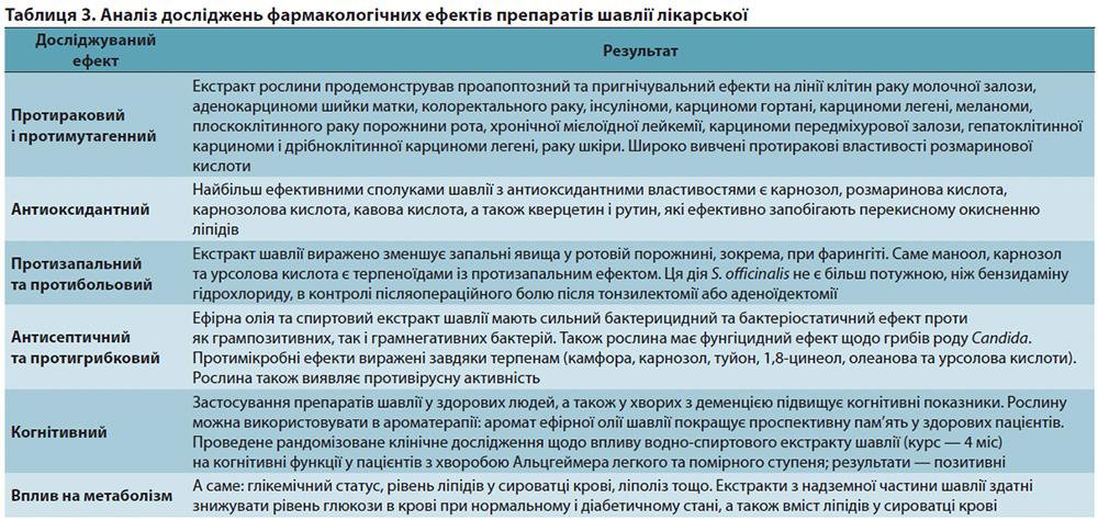 аналіз досліджень препаратів шавлії лікарської
