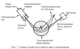 схема работы масс-спектрометра