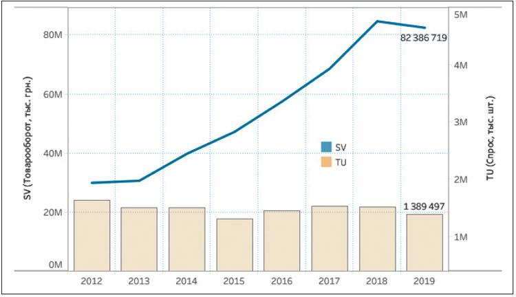 Годовая динамика товарооборота розничных аптечных продаж в денежном и натуральном выражении