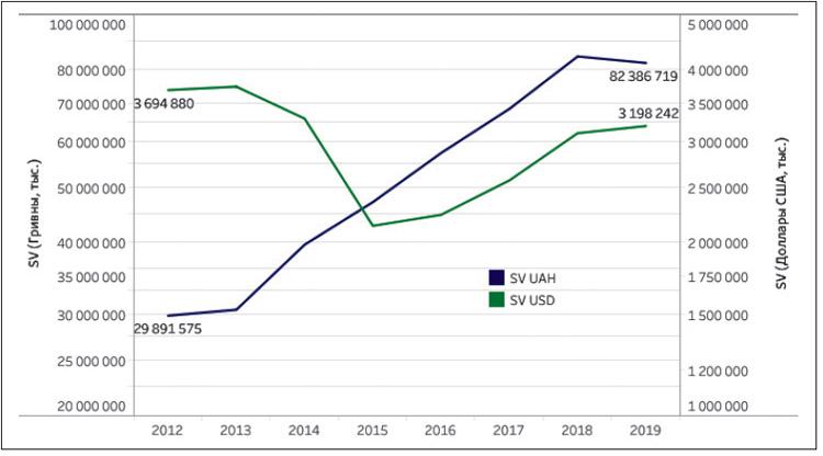 Сравнительный анализ динамики аптечного розничного товарооборота