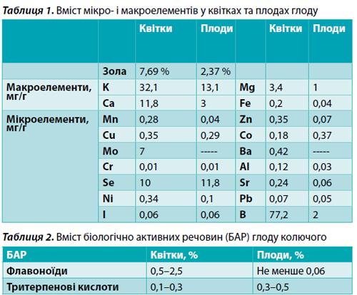 Glod_table_1_2