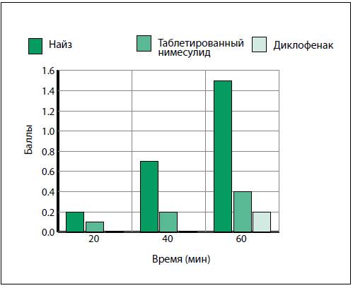 Рис. 6. Динамика боли в течение первого часа после приема НПВП [25]