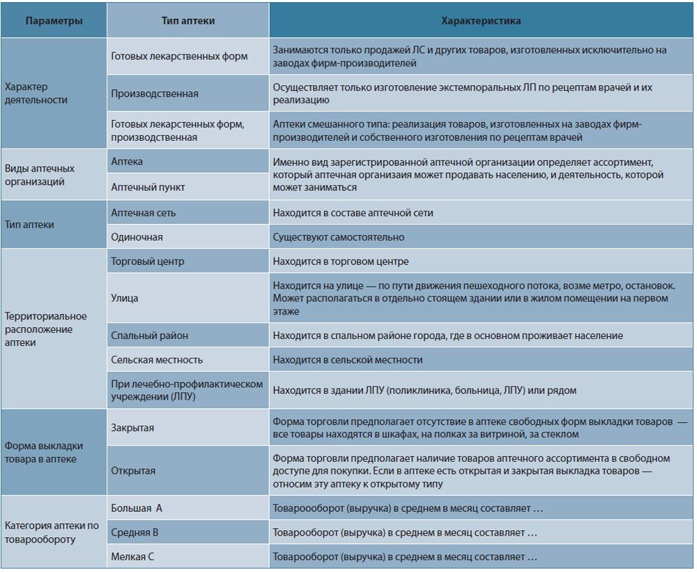 Ассортимент аптеки в зависимости от типа аптеки