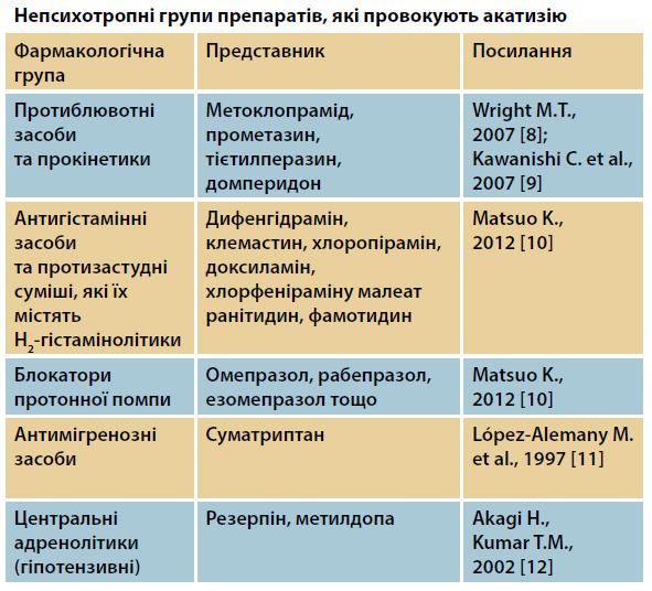 Непсихотропні групи препаратів, які провокують акатизію