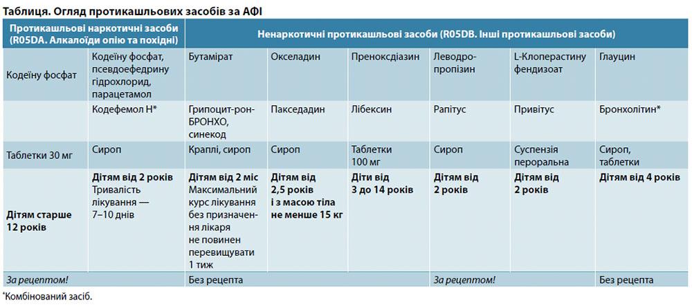 Огляд протикашльових засобів та АФІ