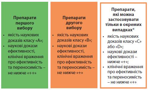 Рекомендації щодо лікування мігрені та головного