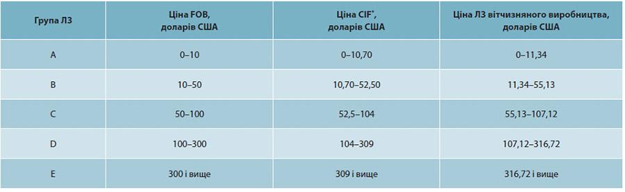 Таблиця 2. Розподіл цін на ЛЗ у Лівані відповідно до умов FOB* та CIF