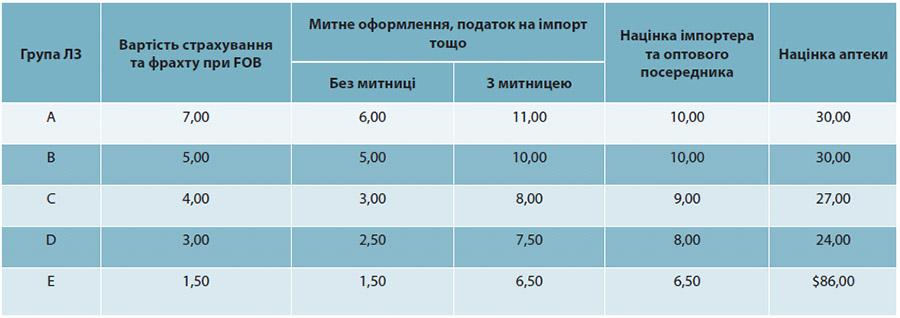 Таблиця 3. Схема формування націнки (у %) на лікарські засоби у Лівані