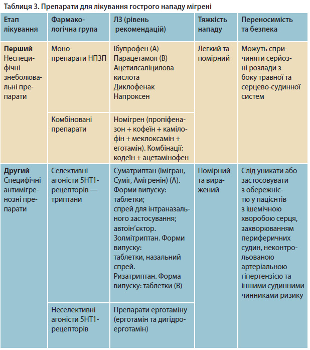 Препарати для лікування гострого нападу мігрені