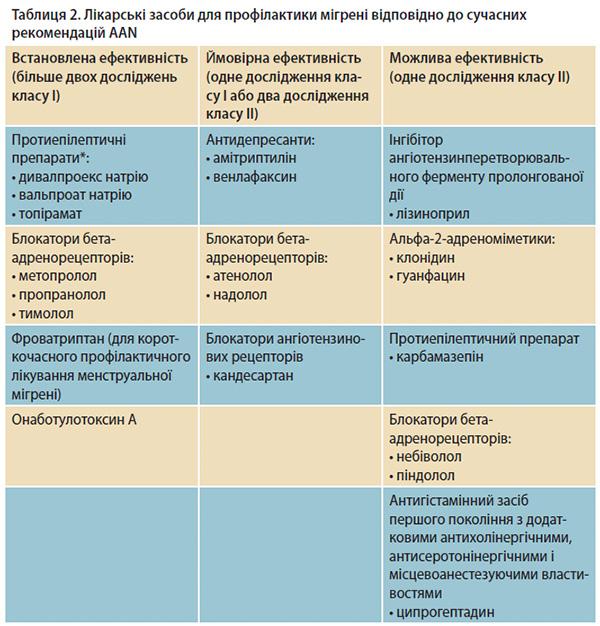лікарські засоби для профілактики мігрені