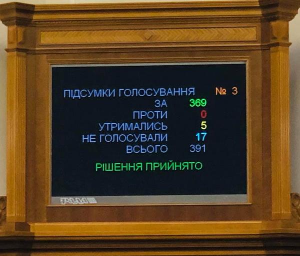5 лютого 2020 р. Законопроєкт № 2259 підтримано у першому читанні