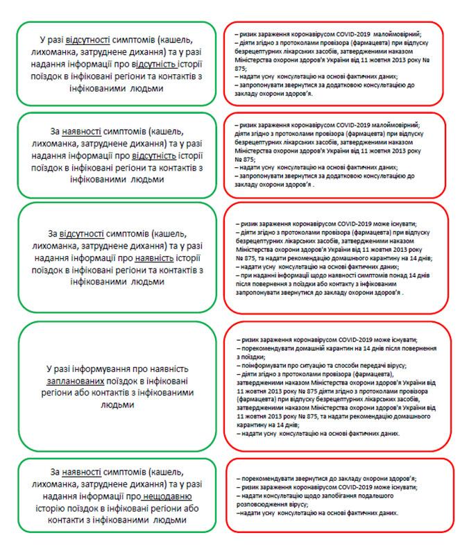 Інструкція-схема щодо рекомендацій особам, що звернулися до аптеки