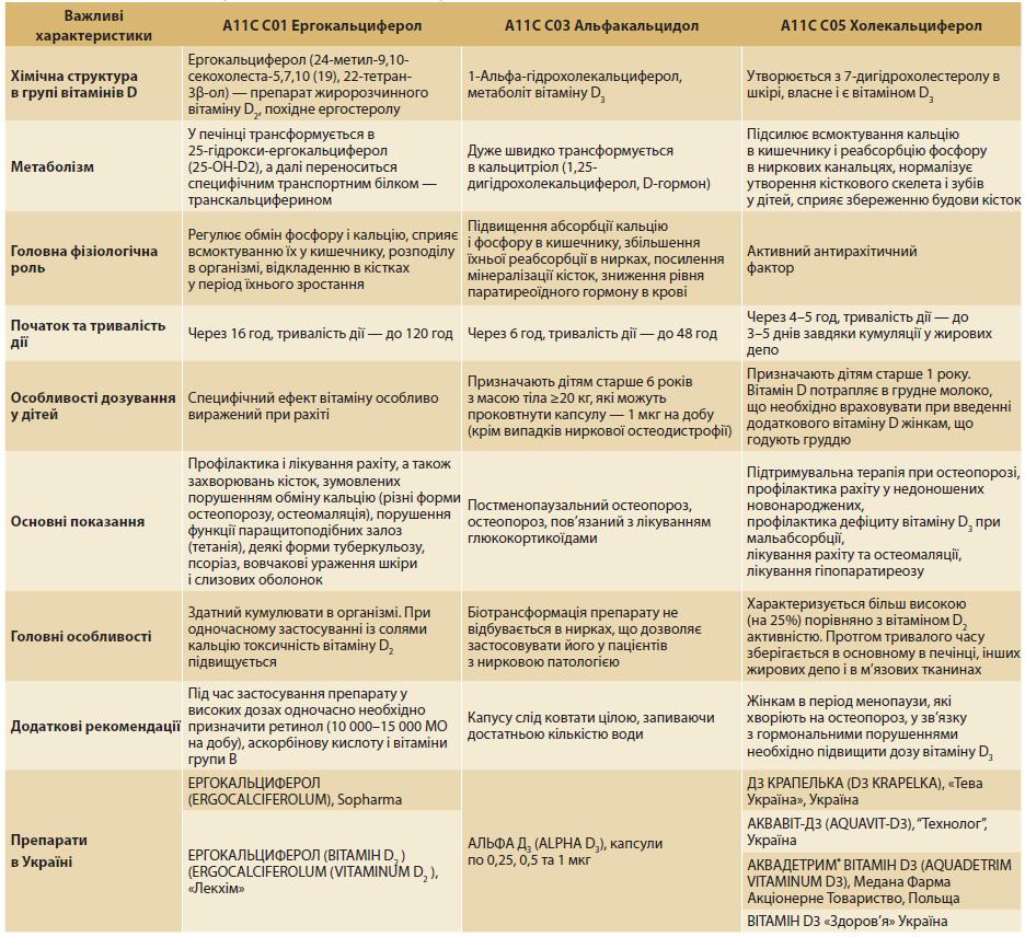 Таблиця. Препарати вітаміну D та його аналогів (АТХ-група A11C C)