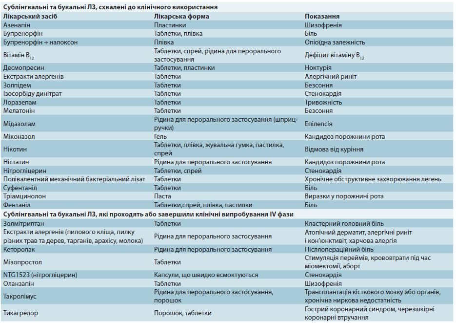 Сублінгвальні та трансбукальні лікарські засоби системної дії
