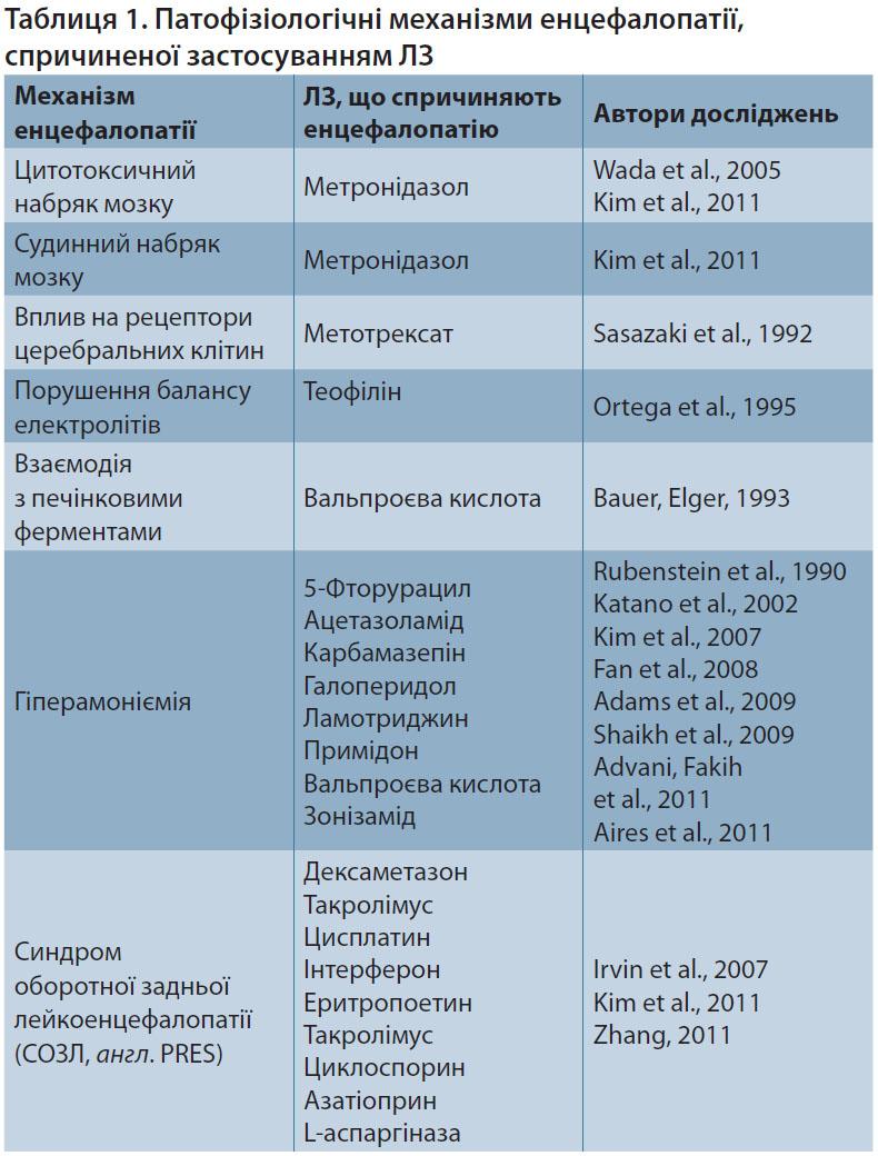 Таблиця 1. Патофізіологічні механізми енцефалопатії, спричиненої застосуванням лікарських засобів