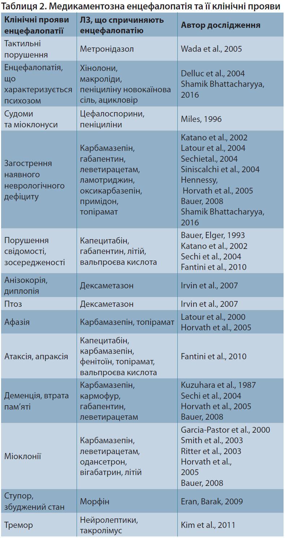 Таблиця 2. Медикаментозна енцефалопатія та її клінічні прояви