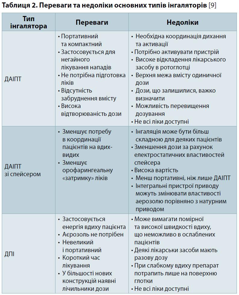 Таблиця 2. Переваги та недоліки основних типів інгаляторів