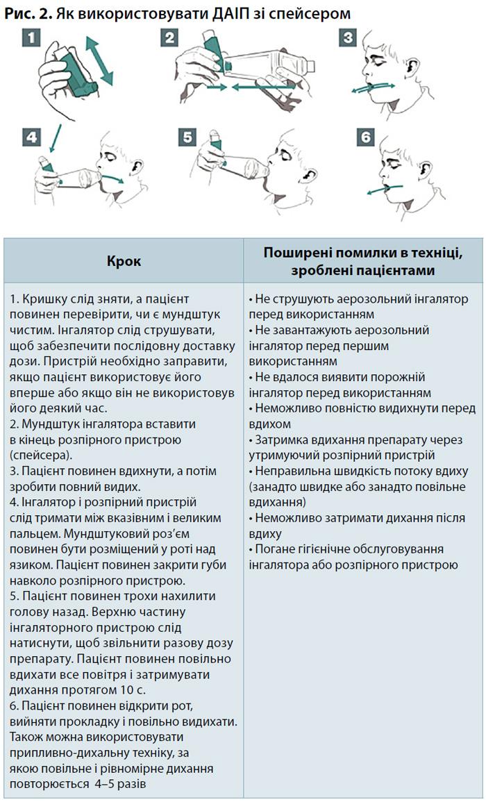 Рис. 2. Як використовувати ДАIП зі спейсером
