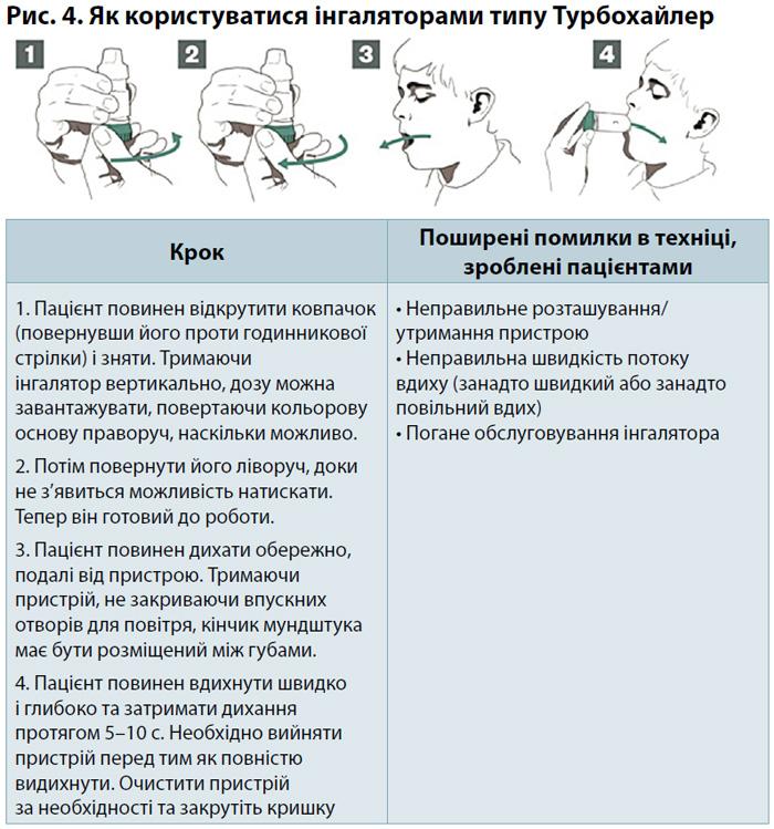 Рис. 4. Як користуватися інгаляторами типу Турбохайлер