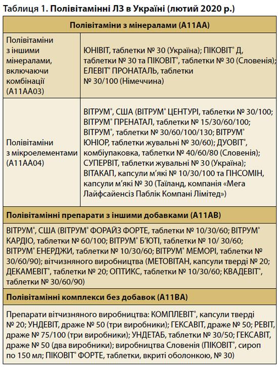 Таблиця 1. Полівітамінні лікарські засоби в Україні (лютий 2020 р.)