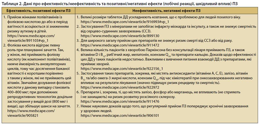 Таблиця 2. Дані про ефективність/неефективність та позитивні/негативні ефекти полівітамінних засобів