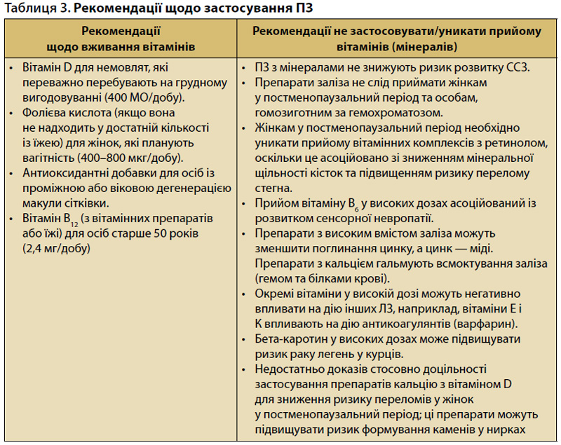 Таблиця 3. Рекомендації щодо застосування полівітамінних засобів