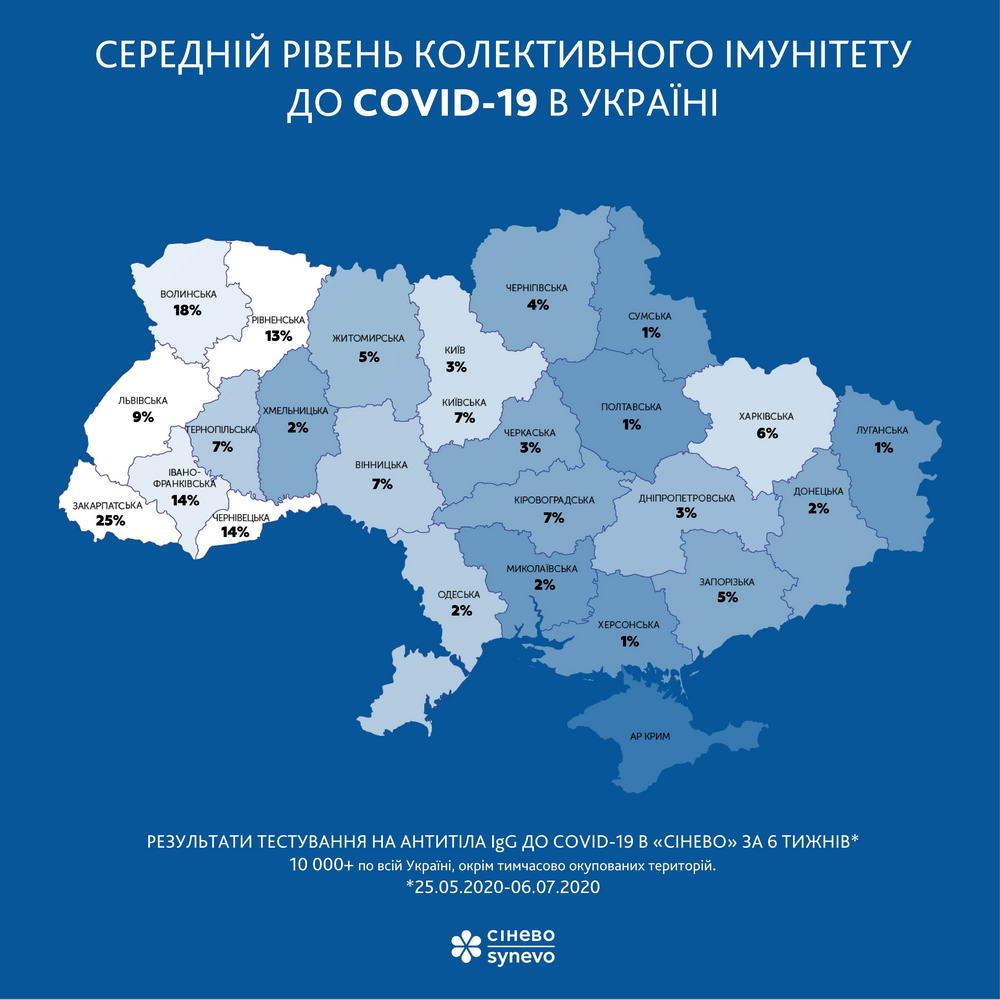 Середній рівень колективного імунітету до COVID-19 в Україні