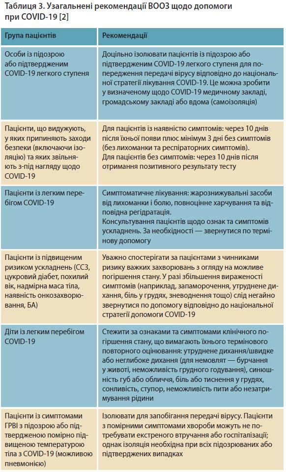 Таблиця 3. Узагальнені рекомендації ВООЗ щодо допомоги при COVID-19 [2]