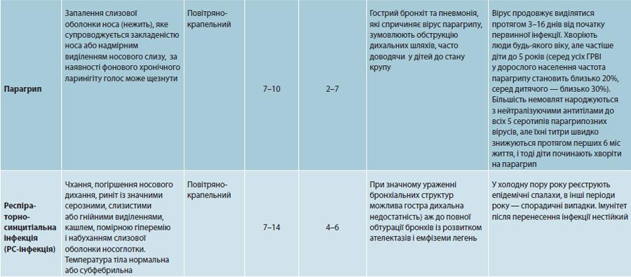 Таблиця. Загальна характеристика найбільш частих хвороб групи ГРВІ