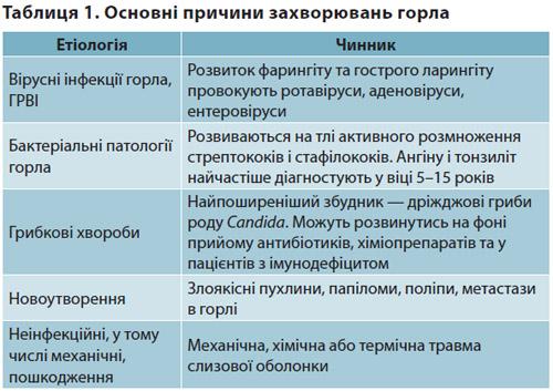 Таблиця 1. Основні причини захворювань горла