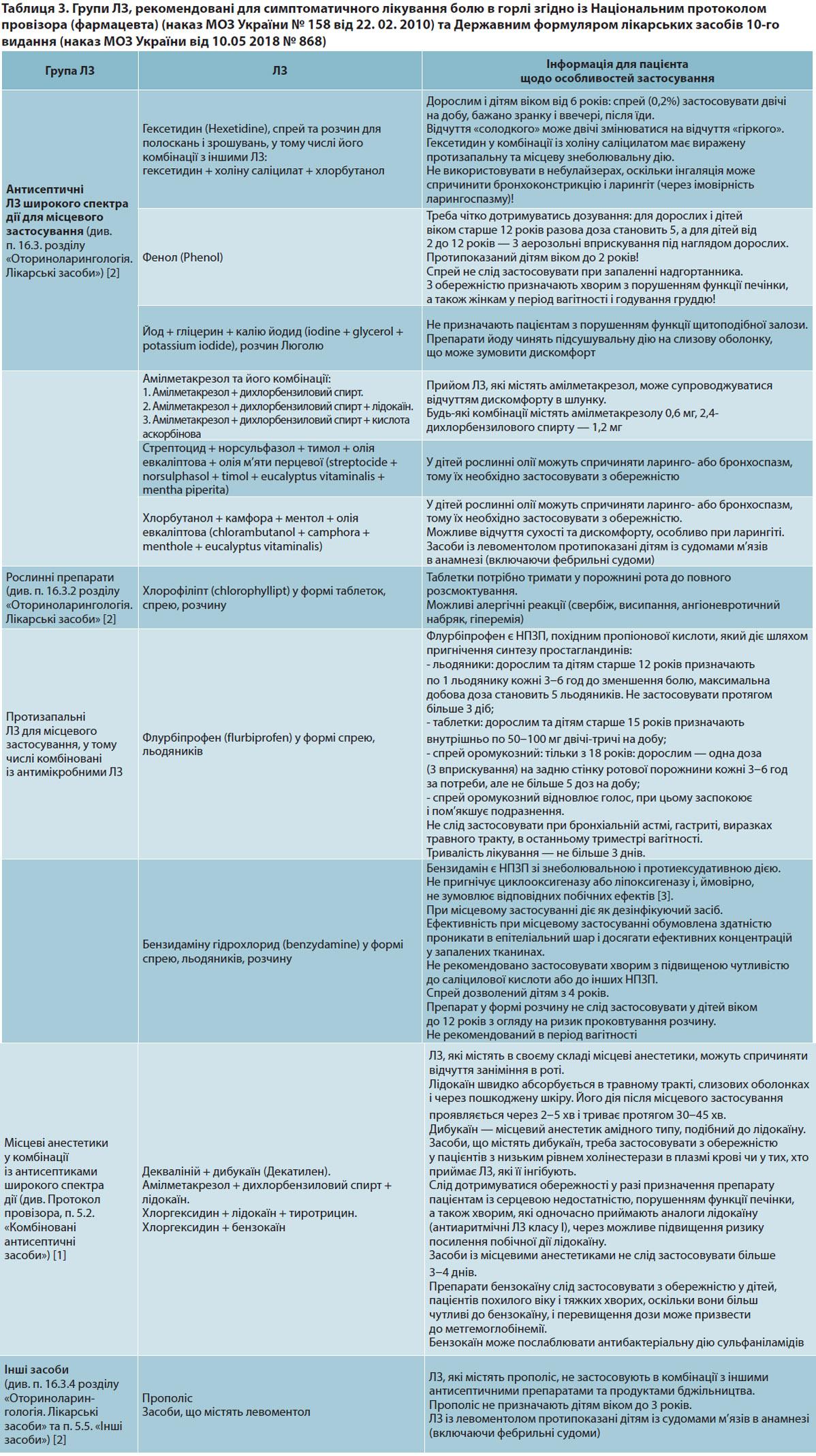 Таблиця 3. Групи ЛЗ, рекомендовані для симптоматичного лікування болю в горлі згідно із Національним протоколом провізора (фармацевта) (наказ МОЗ України № 158 від 22. 02. 2010) та Державним формуляром лікарських засобів 10-го видання (наказ МОЗ України від 10.05 2018 № 868)